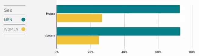 Gender Statistic of women and men in Congress